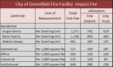 A graph showing the fire facility impact fee.